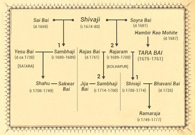 Tarabai family tree